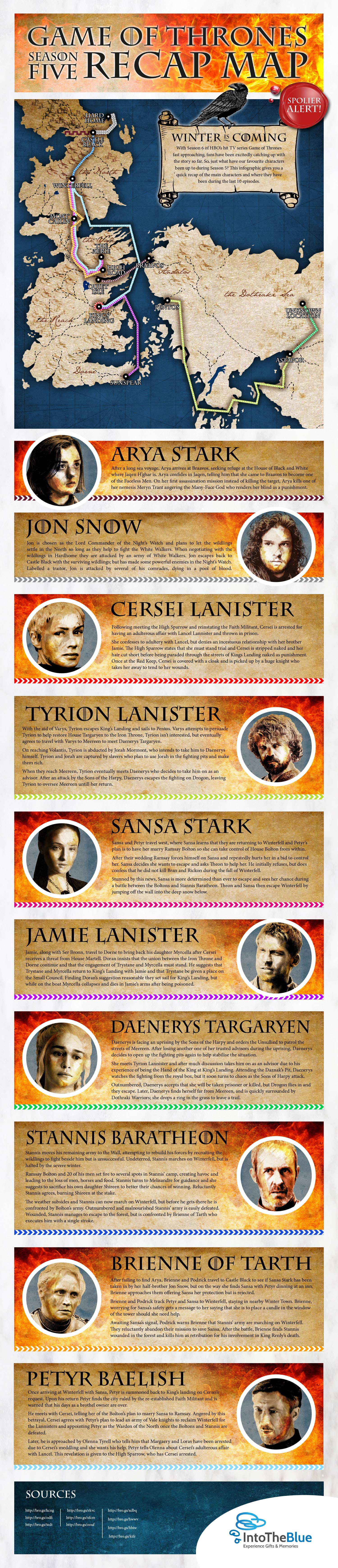 Game of Thrones Infograpic